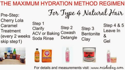 Max-Hydration